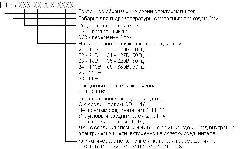Коды стандартных внутренних