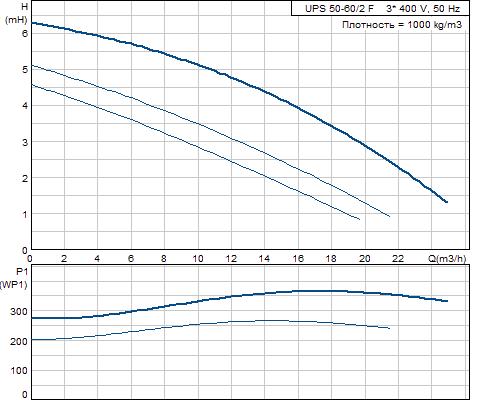 Кривая характеристики насосов UPS 50-60/2 F